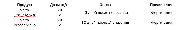 Таблица 1: Применения в традиционном с/х производстве